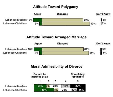 Arranged marriage essay in english